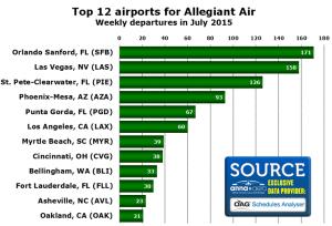 Airport:Allegiant